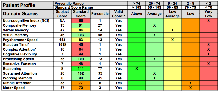 Before Concussion Protocol - note 7 extremely low scores.